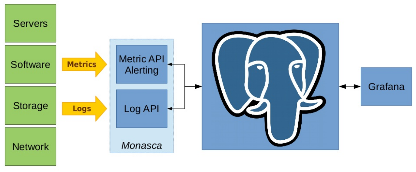 La simplification du monitoring avec PostgreSQL (illustration tirée des slides de Steven Simpson)