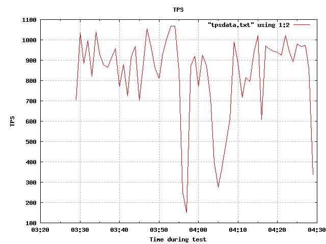 tps.png : profil des tps au cours du test